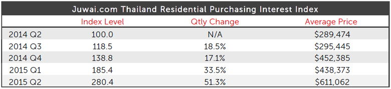 Thailand Residential Purchasing Interest